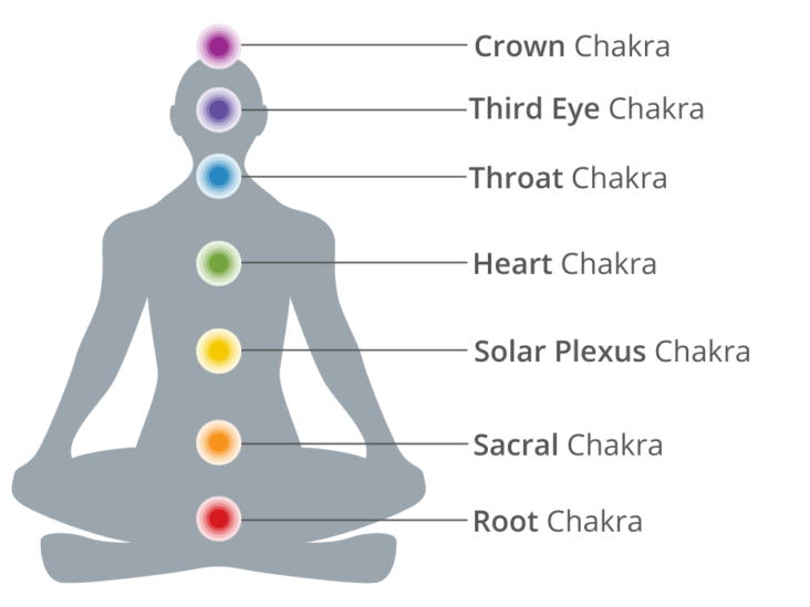 Chakra Crystals - Best Crystal for Each of the Chakras