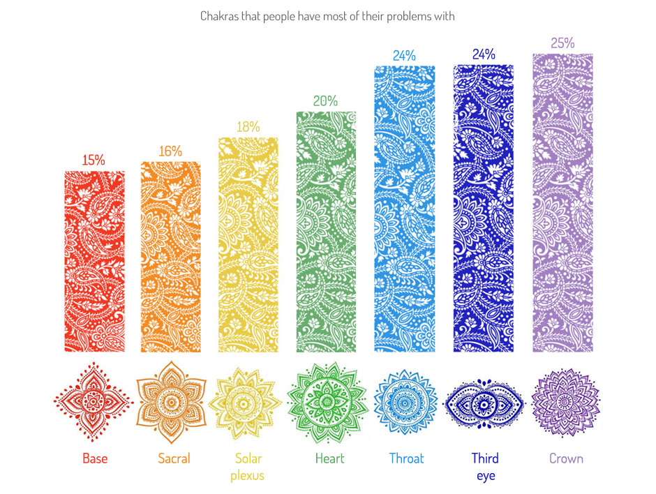 What are the Chakra Crystals