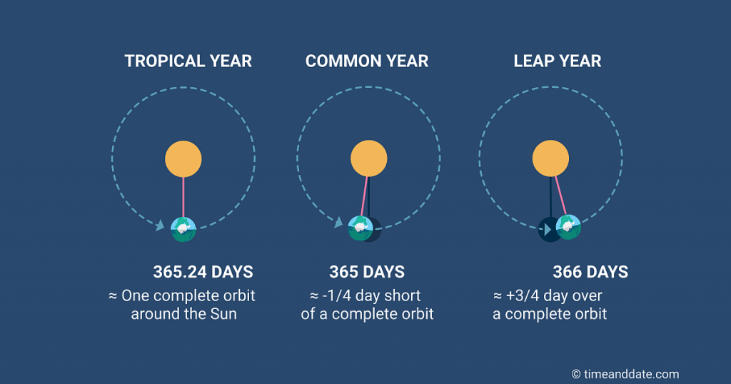 What is the General Meaning of Leap Year